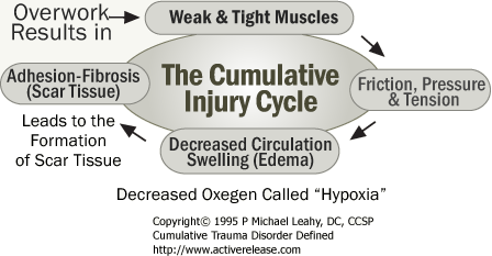 leahy injury cycle